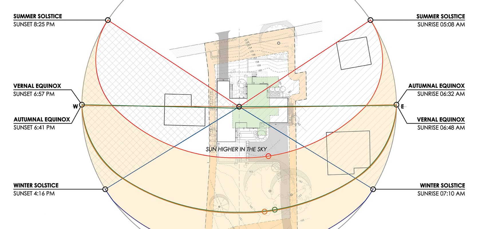 2d diagram of sun analysis